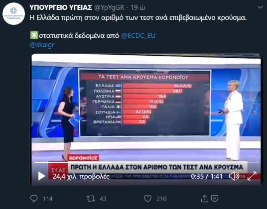 ellinikahoaxes.gr: Ψευδής ο πίνακας του ΣΚΑΪ ότι η Ελλάδα είναι πρώτη στα τεστ κοροναϊού – Έκθετο και το Υπ. Υγείας που τον υιοθέτησε (vid)
