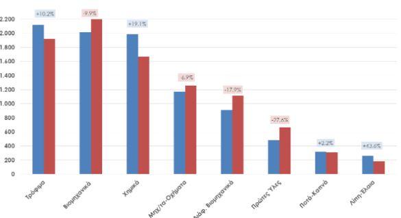 ΣΕΒΕ: Κατά 32,7% μειώθηκαν οι εξαγωγές τον Μάιο