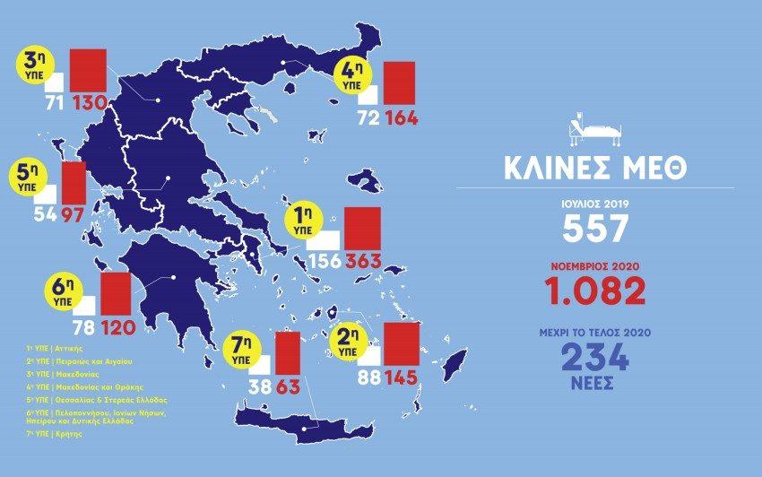 Κικίλιας: Ο υγειονομικός χάρτης της Ελλάδας – Kλινικές και γιατροί ανά νομό