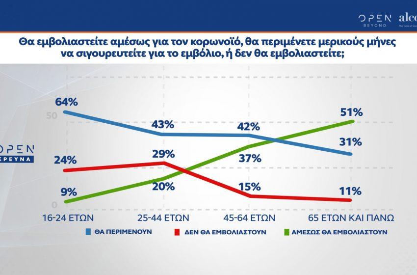 Δημοσκόπηση ALCO για το OPEN: Διευρύνεται η δυσαρέσκεια για τους χειρισμούς στην πανδημίας, παραμένει η διαφορά υπέρ της ΝΔ