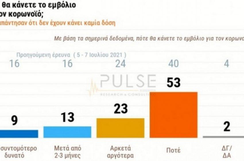 "Public Issue: ""Ισοπαλία"" στους εμβολιασμούς για Ν.Δ και ΣΥΡΙΖΑ- Το προφίλ των αντιεμβολιαστών"